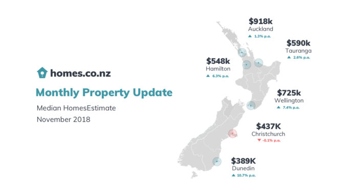 Monthly Property Update – November 2018