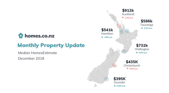 homes.co.nz Monthly Property Update – December 2018