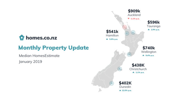 homes.co.nz Monthly Property Update – January 2019