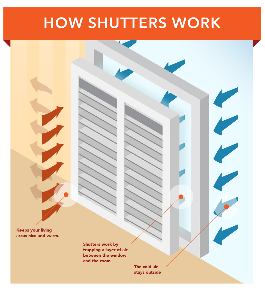 How Shutters work to insulate your home