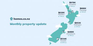 Monthly-property-edm-Oct2020